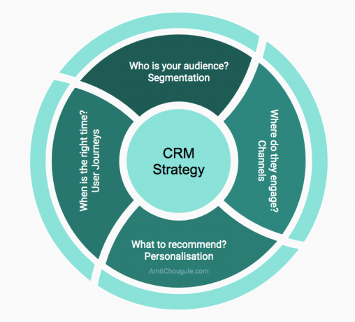 CRM Strategy 4W questions